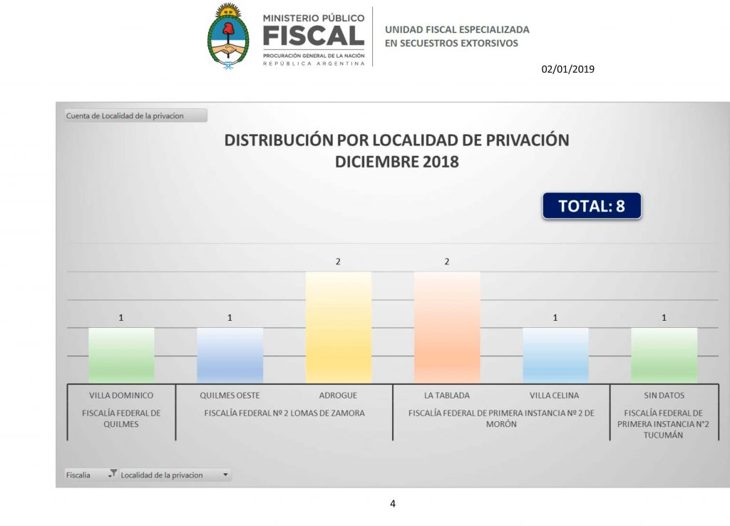 Secuestros Extorsivos Unidad Fiscal Especializada en Secuestros Extorsivos