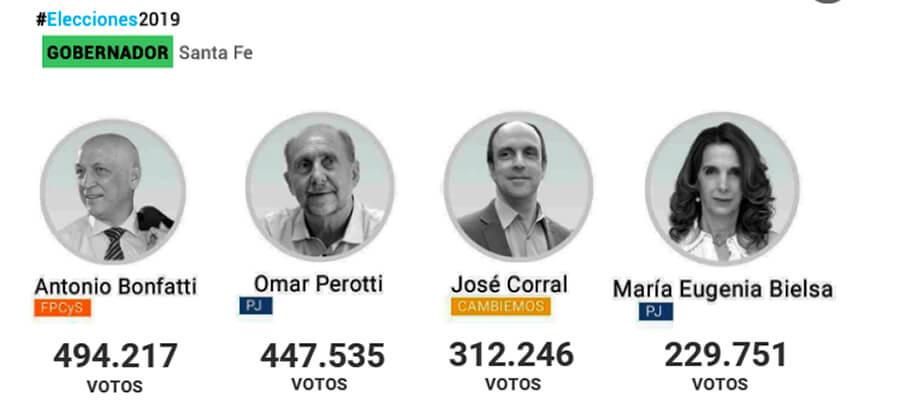 Resultados Elecciones: Acá