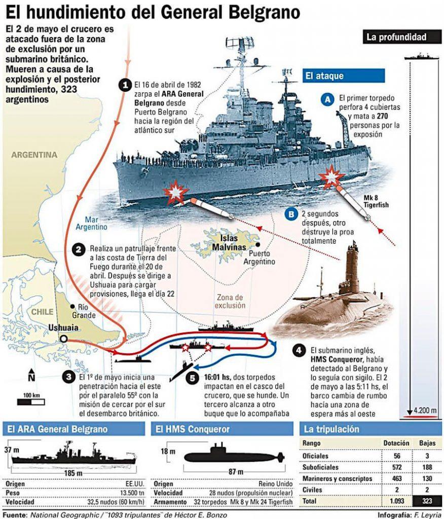 Hundimiento del Crucero General Belgrano