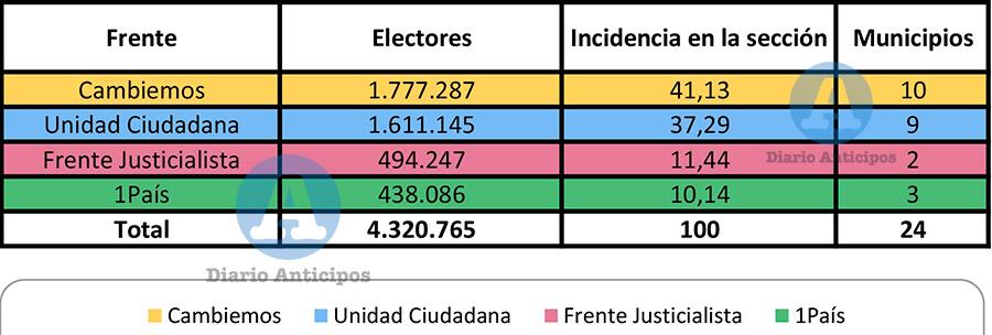 Elecciones: Primera Sección Resultados