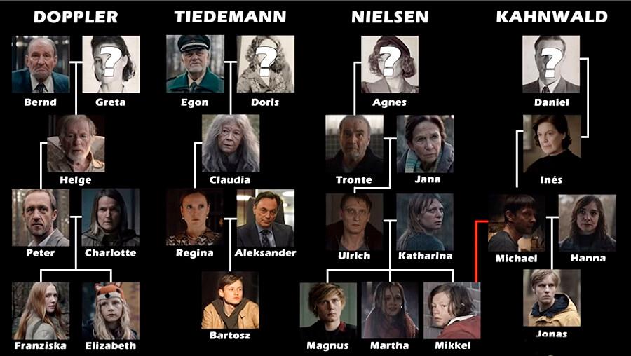 Netflix Dark Familias