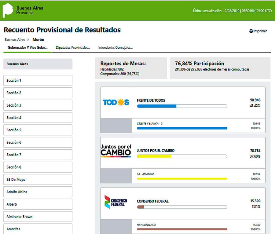 Elecciones PASO 2019 Morón