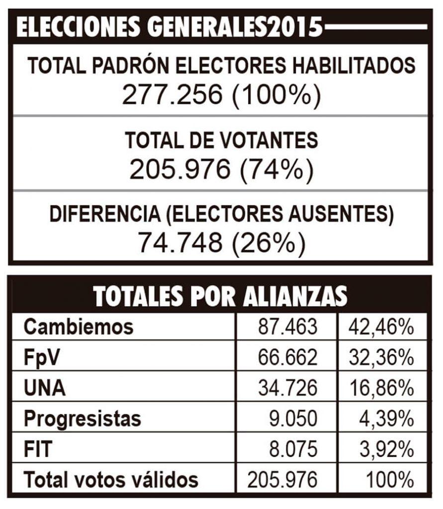 Morón Elecciones Generales 2015