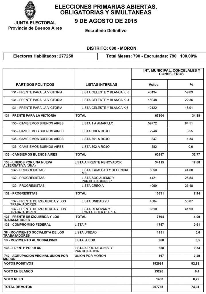 Morón Elecciones 2019: Resultados