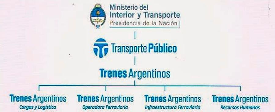 Trenes Argentinos Organigrama
