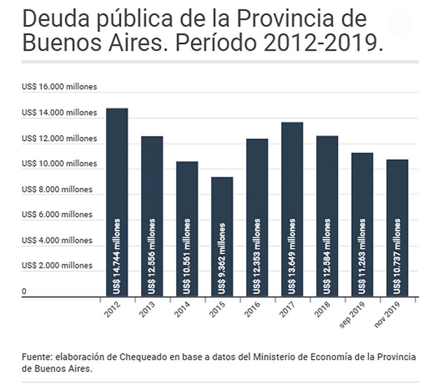 Deuda Provincial Diario Anticipos