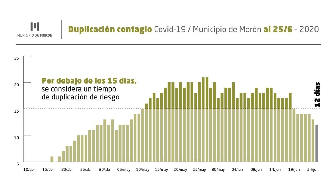 Morón coronavirus: en 12 días se duplicó el contagio