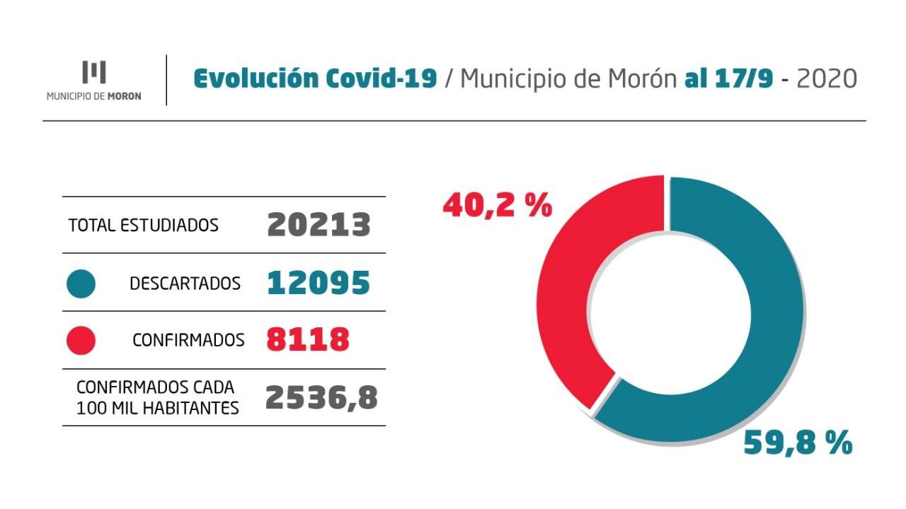 Cifras del coronavirus en Morón: números del 17 de septiembre