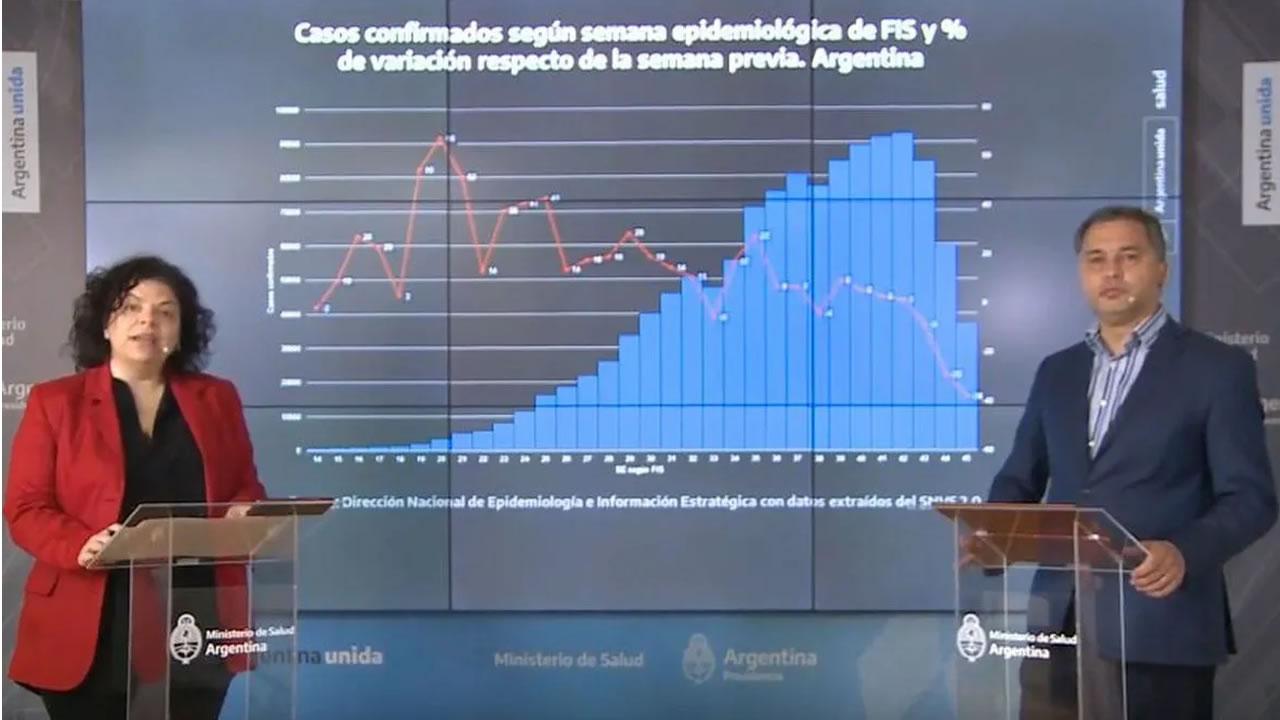 Argentina Coronavirus: ¿Cómo está en el ranking mundial?