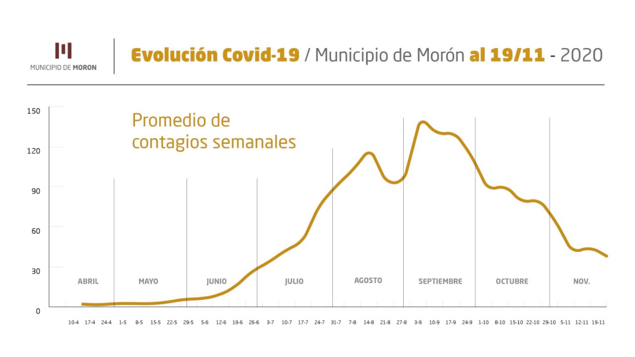 Informe Coronavirus 19 de noviembre en Morón, Ituzaingó y Hurlingham