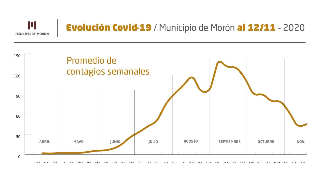 Morón Covid 12 de Octubre: datos de la jornada.