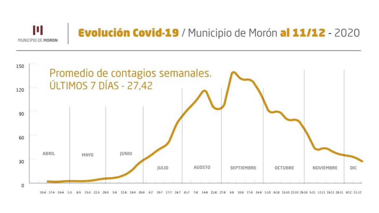 Los datos del COVID del 11 de diciembre en Morón, Ituzaingó y Hurlingham