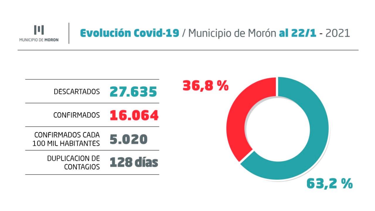 Morón: reporte de situación sanitaria del 22 de enero (gráficos)