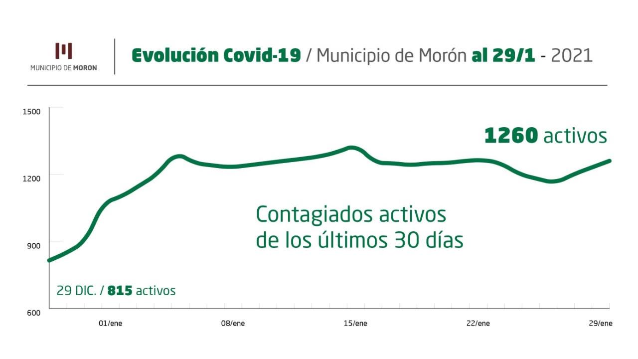 Reporte COVID en Morón del viernes 29 de enero