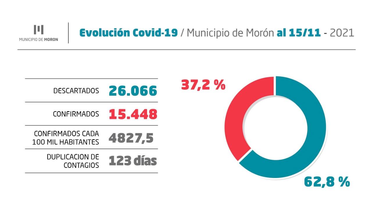 Coronavirus en Morón: Informe del 15 de enero