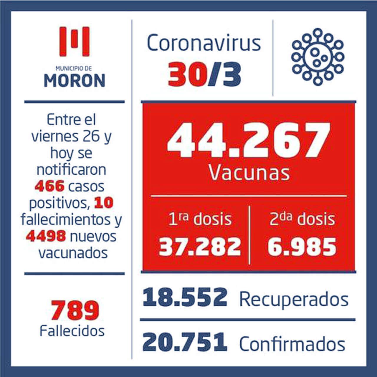 La situación sanitaria en Argentina al 1° de abril